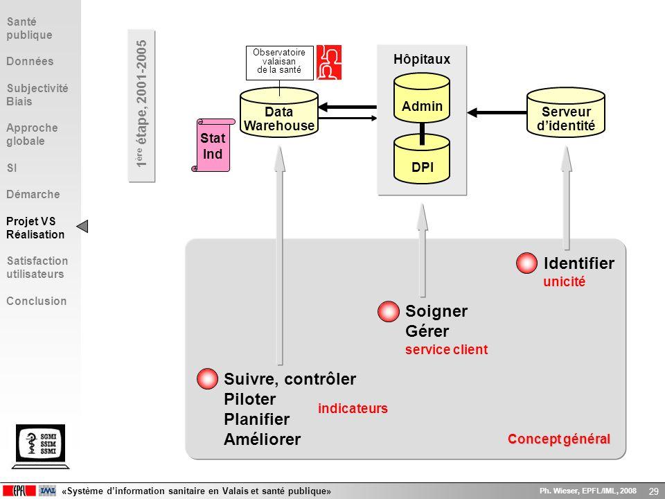 «Système dinformation sanitaire en Valais et santé publique» Ph. Wieser, EPFL/IML, 2008 29 Concept général 1 ère étape, 2001-2005 Stat Ind Serveur did