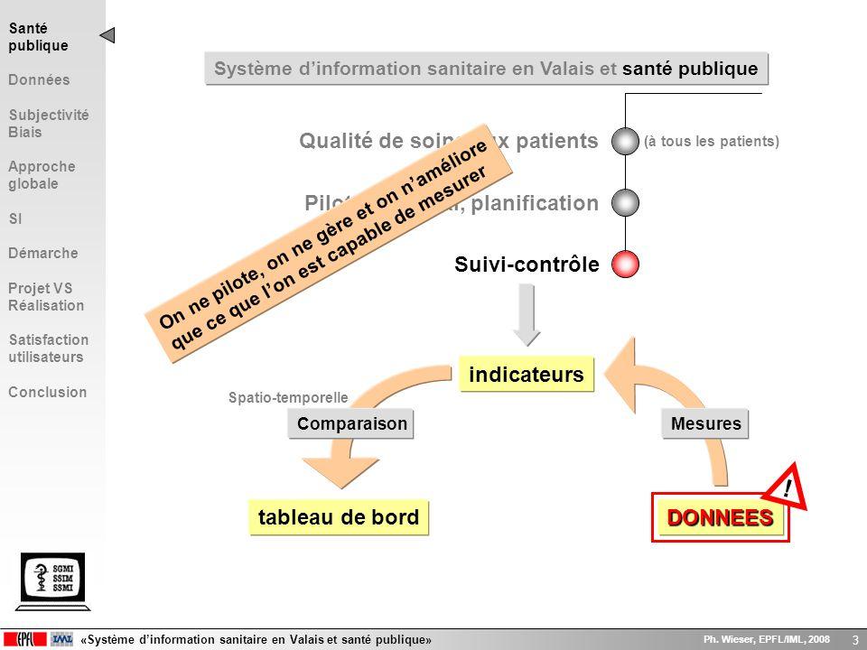 «Système dinformation sanitaire en Valais et santé publique» Ph. Wieser, EPFL/IML, 2008 3 Système dinformation sanitaire en Valais et santé publique Q