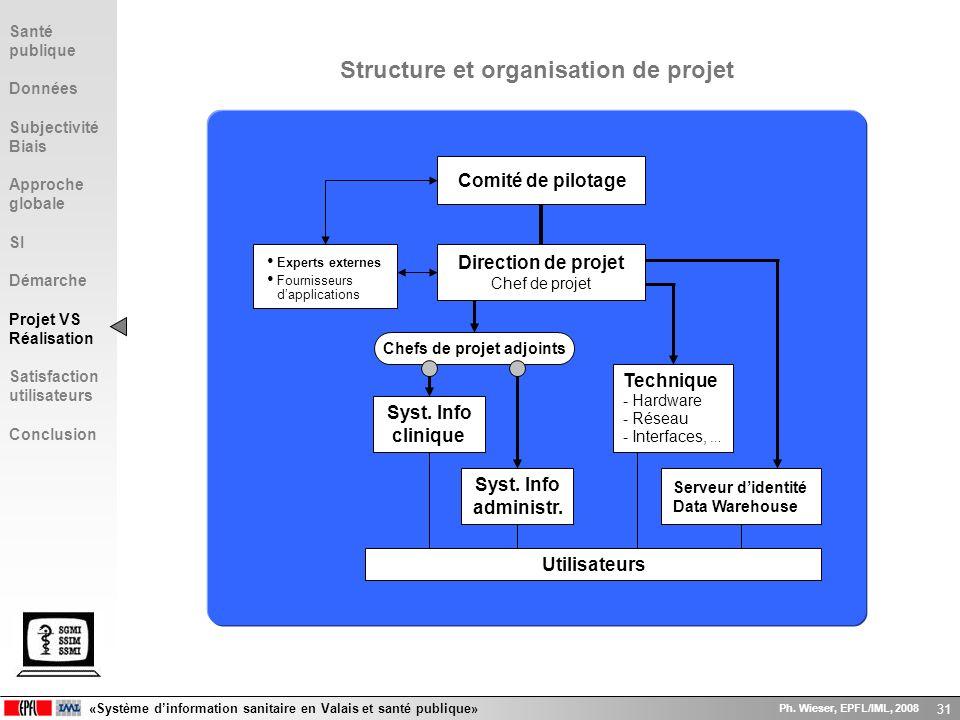 «Système dinformation sanitaire en Valais et santé publique» Ph. Wieser, EPFL/IML, 2008 31 Structure et organisation de projet Chefs de projet adjoint