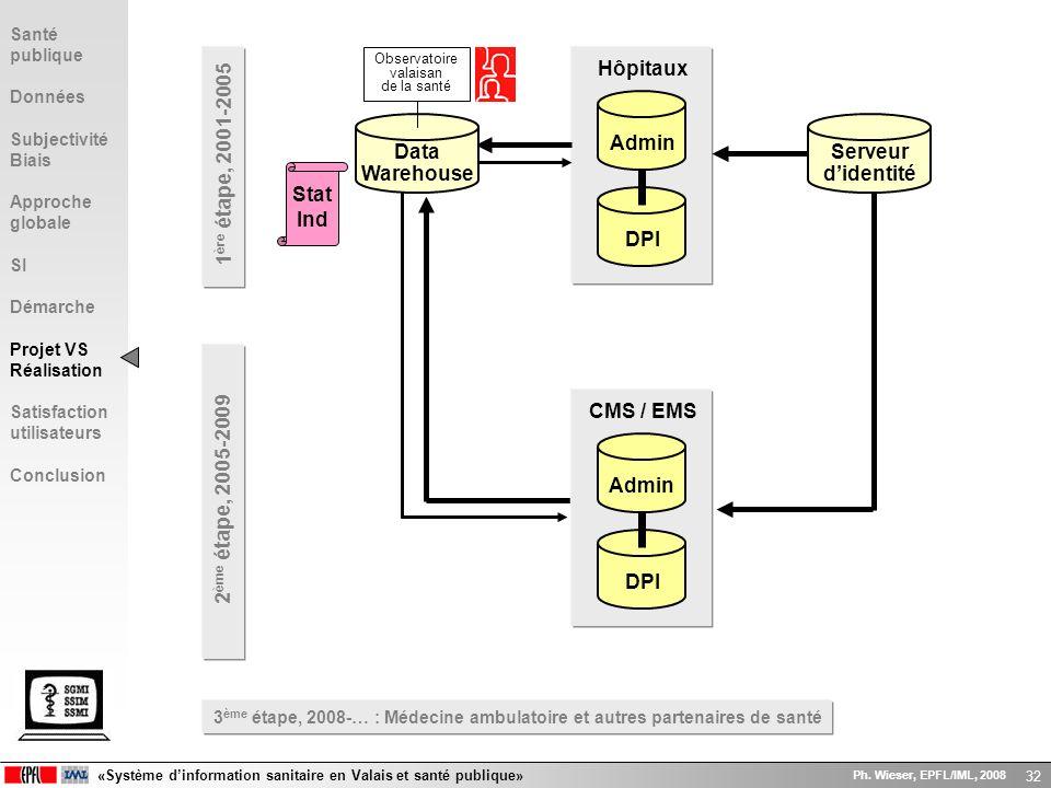 «Système dinformation sanitaire en Valais et santé publique» Ph. Wieser, EPFL/IML, 2008 32 DPI Admin CMS / EMS DPI Admin Hôpitaux Data Warehouse Obser