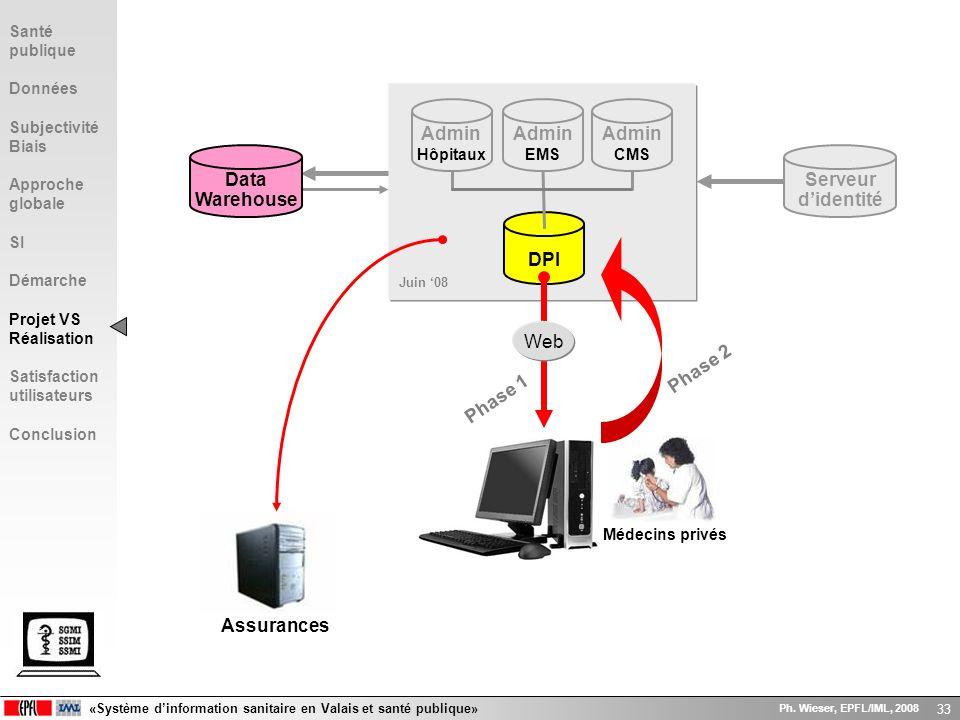 «Système dinformation sanitaire en Valais et santé publique» Ph. Wieser, EPFL/IML, 2008 33 DPI Data Warehouse Serveur didentité Admin CMS Admin EMS Ad