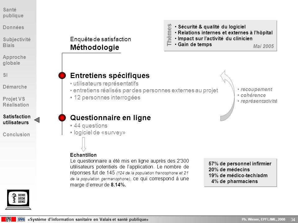 «Système dinformation sanitaire en Valais et santé publique» Ph. Wieser, EPFL/IML, 2008 34 Enquête de satisfaction Méthodologie Sécurité & qualité du