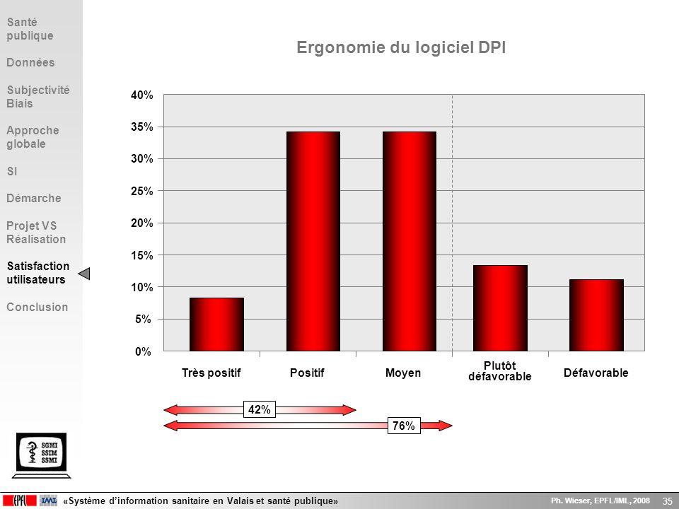 «Système dinformation sanitaire en Valais et santé publique» Ph. Wieser, EPFL/IML, 2008 35 0% 5% 10% 15% 20% 25% 30% 35% 40% Très positifPositifMoyen