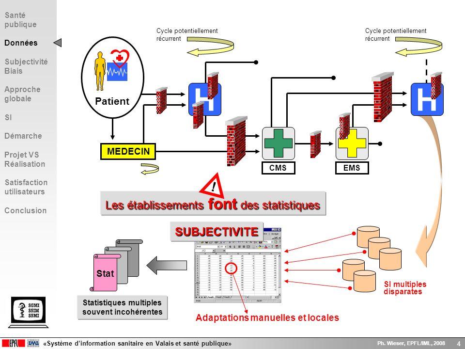 «Système dinformation sanitaire en Valais et santé publique» Ph. Wieser, EPFL/IML, 2008 4 H MEDECIN EMS H CMS Patient Cycle potentiellement récurrent
