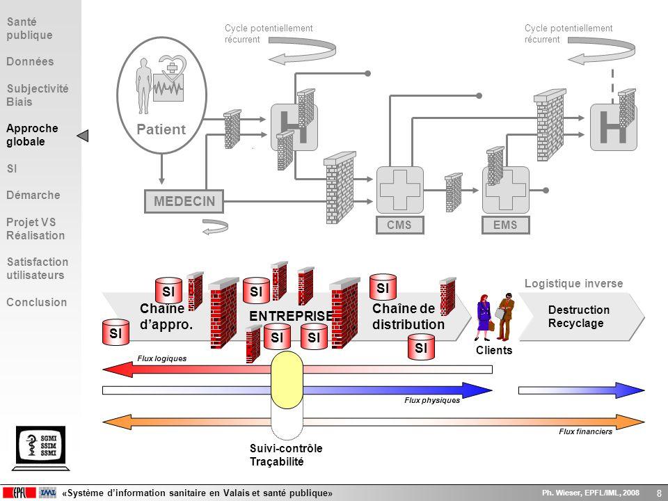 «Système dinformation sanitaire en Valais et santé publique» Ph. Wieser, EPFL/IML, 2008 8 H Patient MEDECIN EMS Cycle potentiellement récurrent H CMS