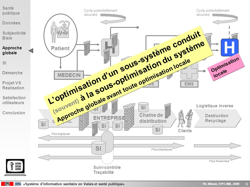«Système dinformation sanitaire en Valais et santé publique» Ph. Wieser, EPFL/IML, 2008 9 Suivi-contrôle Traçabilité H Patient MEDECIN EMS Cycle poten