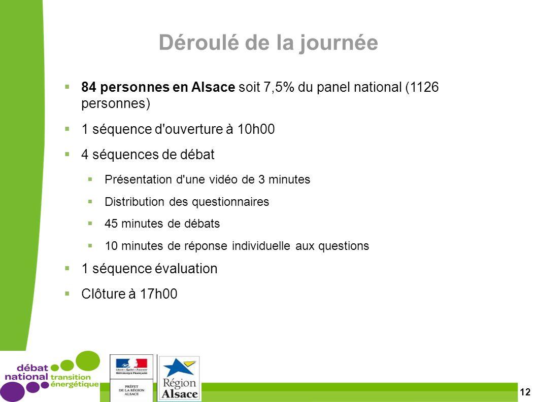 12 Déroulé de la journée 84 personnes en Alsace soit 7,5% du panel national (1126 personnes) 1 séquence d ouverture à 10h00 4 séquences de débat Présentation d une vidéo de 3 minutes Distribution des questionnaires 45 minutes de débats 10 minutes de réponse individuelle aux questions 1 séquence évaluation Clôture à 17h00