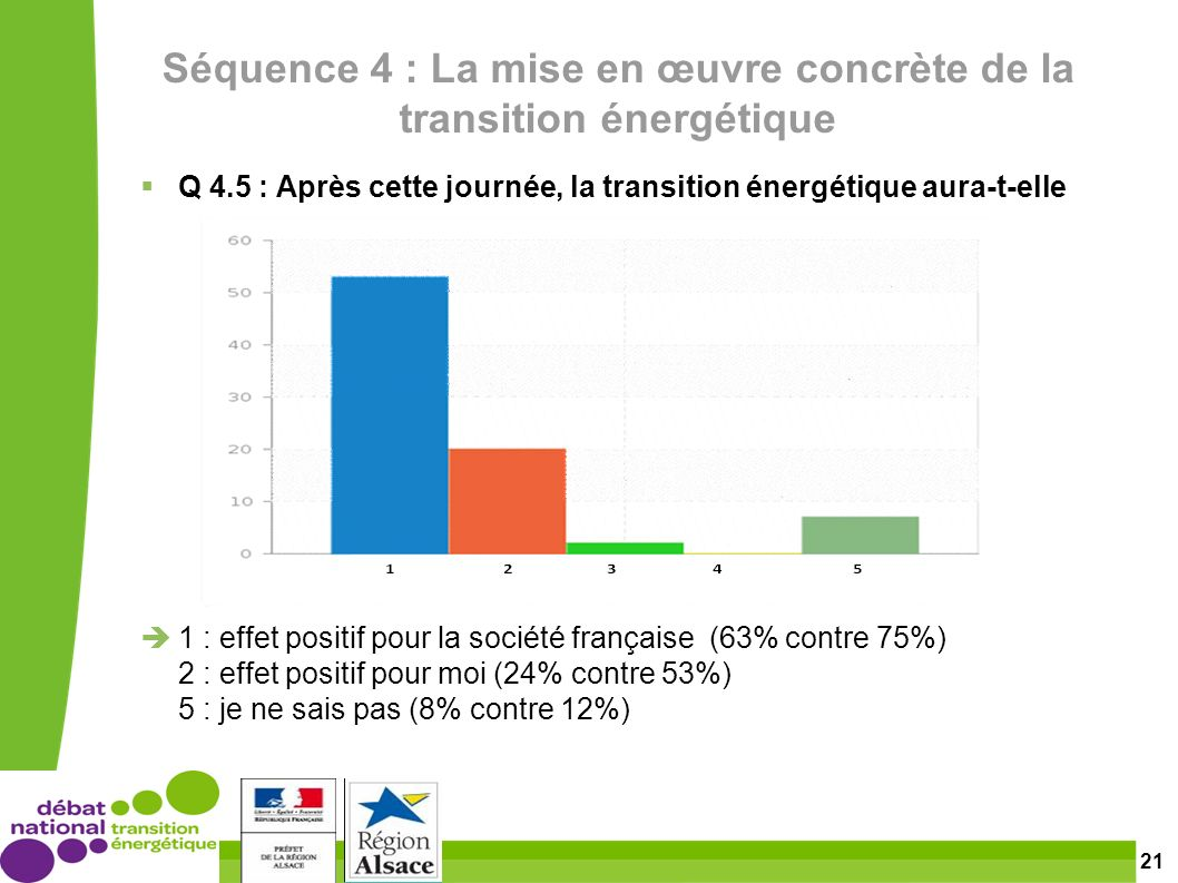 21 Séquence 4 : La mise en œuvre concrète de la transition énergétique Q 4.5 : Après cette journée, la transition énergétique aura-t-elle 1 : effet positif pour la société française (63% contre 75%) 2 : effet positif pour moi (24% contre 53%) 5 : je ne sais pas (8% contre 12%)