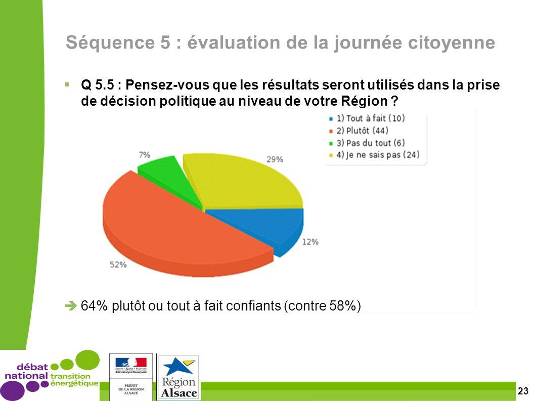 23 Séquence 5 : évaluation de la journée citoyenne Q 5.5 : Pensez-vous que les résultats seront utilisés dans la prise de décision politique au niveau de votre Région .