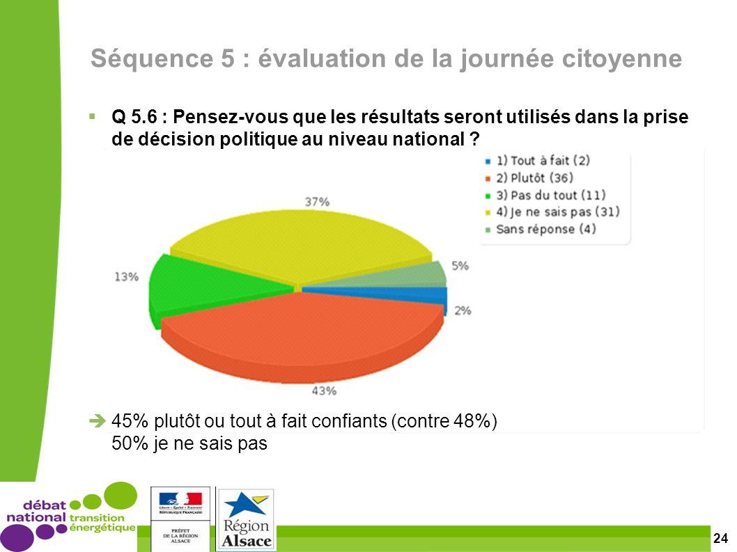 24 Séquence 5 : évaluation de la journée citoyenne Q 5.6 : Pensez-vous que les résultats seront utilisés dans la prise de décision politique au niveau national .