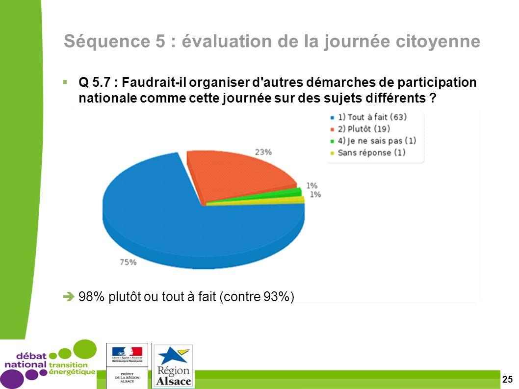 25 Séquence 5 : évaluation de la journée citoyenne Q 5.7 : Faudrait-il organiser d autres démarches de participation nationale comme cette journée sur des sujets différents .