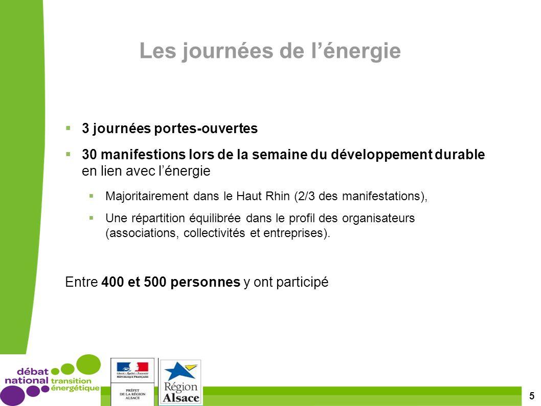 5 Les journées de lénergie 3 journées portes-ouvertes 30 manifestions lors de la semaine du développement durable en lien avec lénergie Majoritairement dans le Haut Rhin (2/3 des manifestations), Une répartition équilibrée dans le profil des organisateurs (associations, collectivités et entreprises).