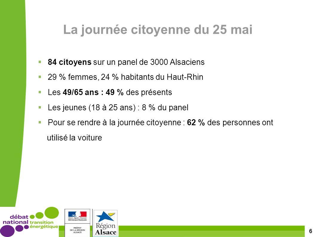 6 La journée citoyenne du 25 mai 84 citoyens sur un panel de 3000 Alsaciens 29 % femmes, 24 % habitants du Haut-Rhin Les 49/65 ans : 49 % des présents Les jeunes (18 à 25 ans) : 8 % du panel Pour se rendre à la journée citoyenne : 62 % des personnes ont utilisé la voiture