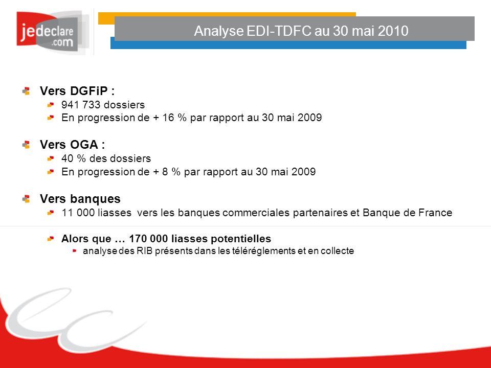 Analyse EDI-TDFC au 30 mai 2010 Vers DGFiP : 941 733 dossiers En progression de + 16 % par rapport au 30 mai 2009 Vers OGA : 40 % des dossiers En prog