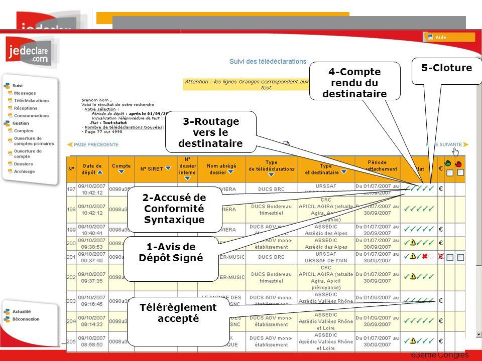 63ème Congrès 1-Avis de Dépôt Signé 2-Accusé de Conformité Syntaxique 4-Compte rendu du destinataire Télérèglement accepté 3-Routage vers le destinataire 5-Cloture