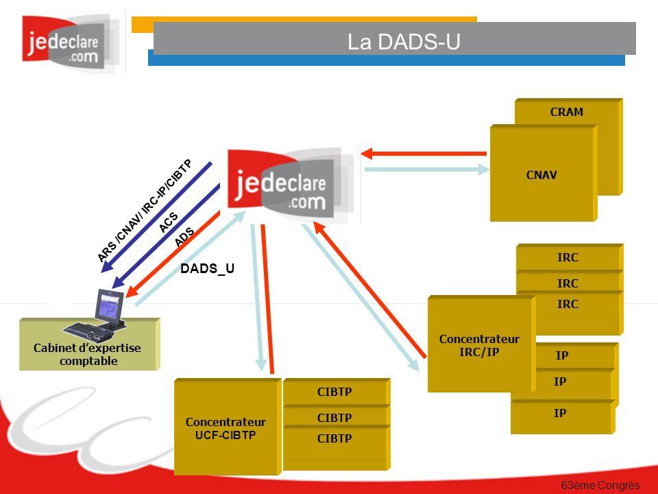 63ème Congrès Cabinet dexpertise comptable La DADS-U ADS CRAM CNAV IRC IP Concentrateur IRC/IP ACS ARS /CNAV/ IRC-IP/CIBTP CIBTP Concentrateur UCF-CIBTP DADS_U