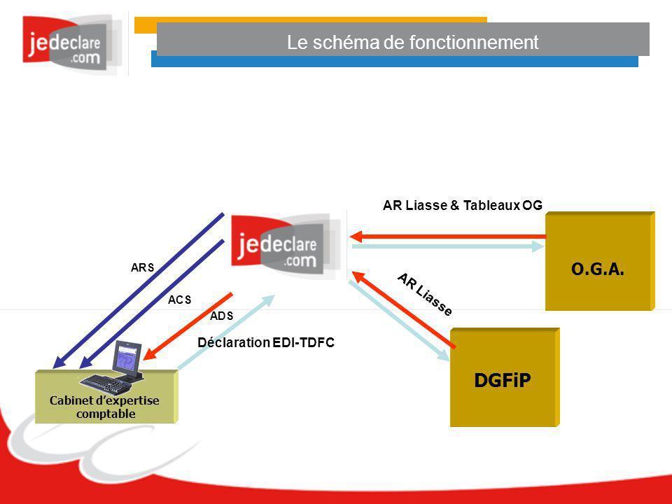 Cabinet dexpertise comptable Déclaration EDI-TDFC ADS O.G.A. DGFiP ACS ARS AR Liasse AR Liasse & Tableaux OG Le schéma de fonctionnement
