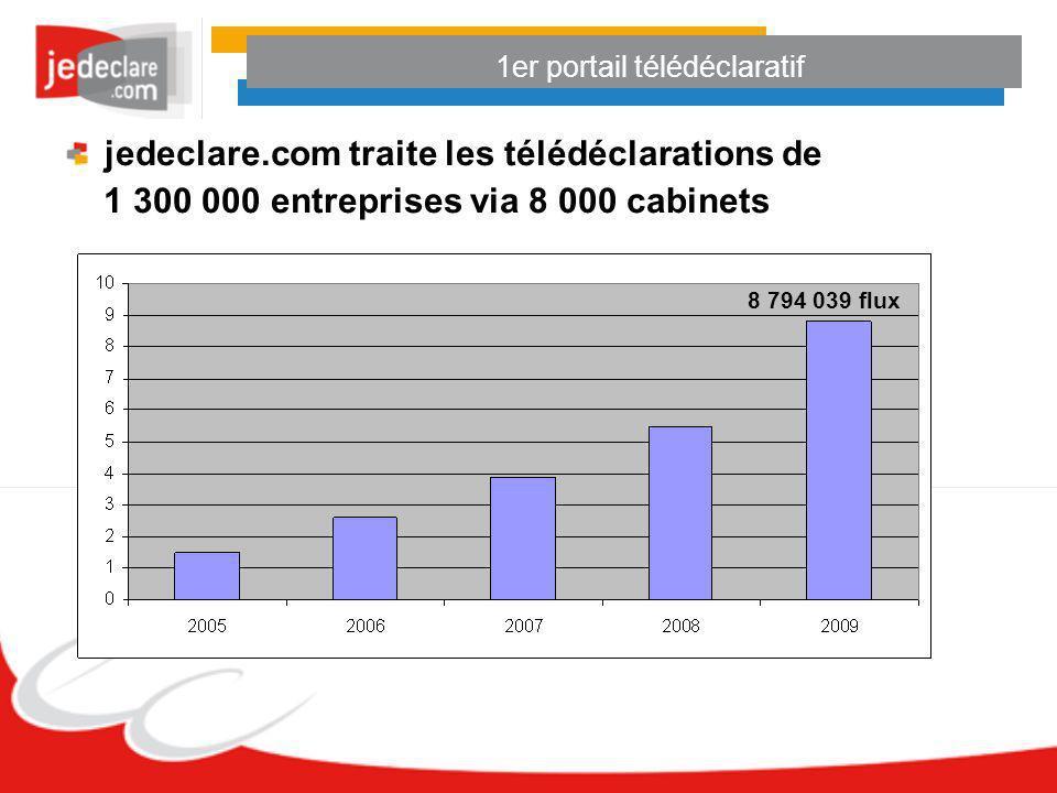 1er portail télédéclaratif jedeclare.com traite les télédéclarations de 1 300 000 entreprises via 8 000 cabinets 8 794 039 flux