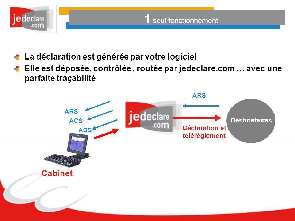 1 seul fonctionnement Cabinet ADS ACS ARS Destinataires Déclaration et télérèglement La déclaration est générée par votre logiciel Elle est déposée, c
