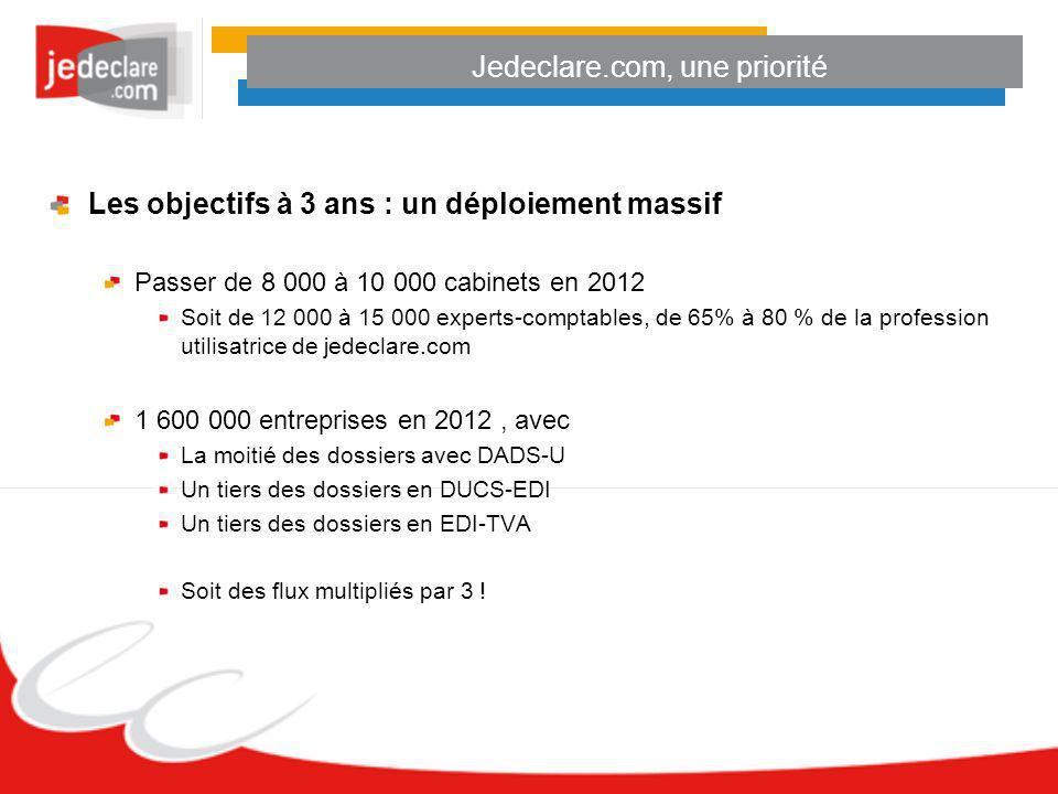 Jedeclare.com, une priorité Les objectifs à 3 ans : un déploiement massif Passer de 8 000 à 10 000 cabinets en 2012 Soit de 12 000 à 15 000 experts-co