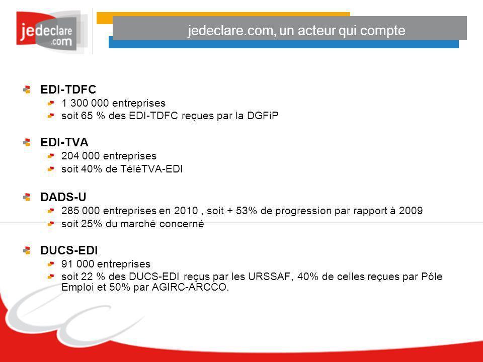 jedeclare.com, un acteur qui compte EDI-TDFC 1 300 000 entreprises soit 65 % des EDI-TDFC reçues par la DGFiP EDI-TVA 204 000 entreprises soit 40% de