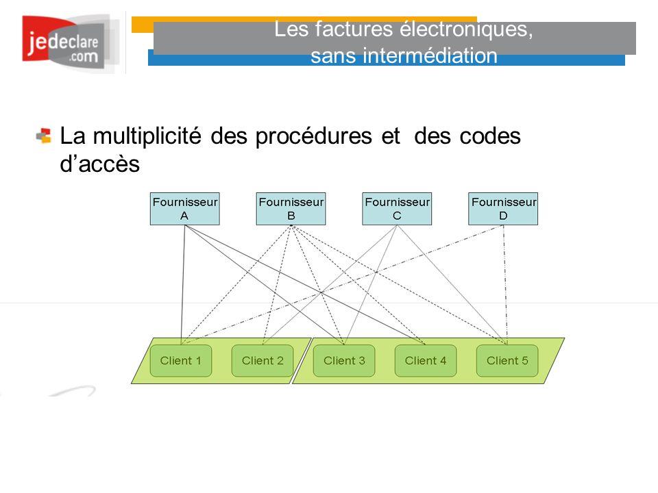 Les factures électroniques, sans intermédiation La multiplicité des procédures et des codes daccès
