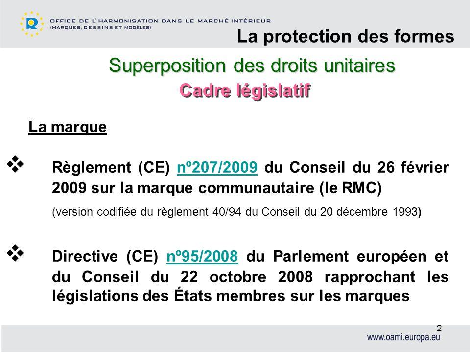 Superposition des droits unitaires La protection des formes 2 Règlement (CE) nº207/2009 du Conseil du 26 février 2009 sur la marque communautaire (le