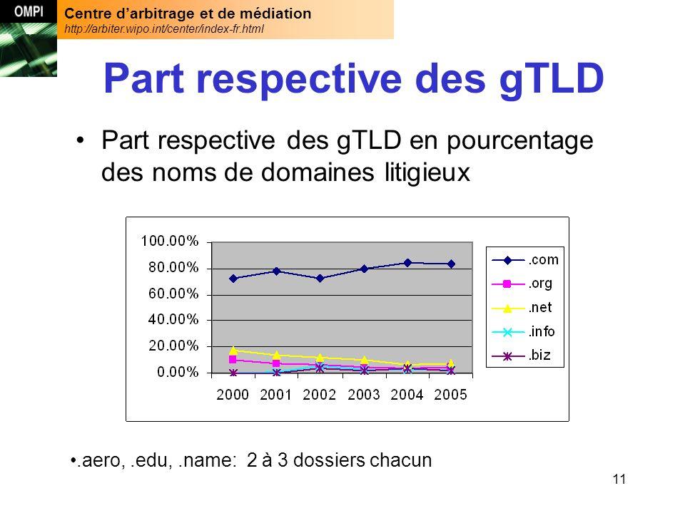 Centre darbitrage et de médiation http://arbiter.wipo.int/center/index-fr.html 11 Part respective des gTLD Part respective des gTLD en pourcentage des noms de domaines litigieux.aero,.edu,.name: 2 à 3 dossiers chacun