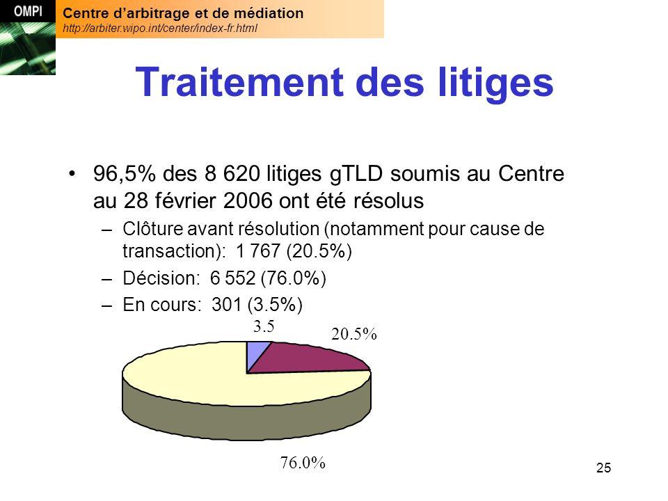 Centre darbitrage et de médiation http://arbiter.wipo.int/center/index-fr.html 25 Traitement des litiges 96,5% des 8 620 litiges gTLD soumis au Centre au 28 février 2006 ont été résolus –Clôture avant résolution (notamment pour cause de transaction): 1 767 (20.5%) –Décision: 6 552 (76.0%) –En cours: 301 (3.5%) 76.0% 3.5 20.5%
