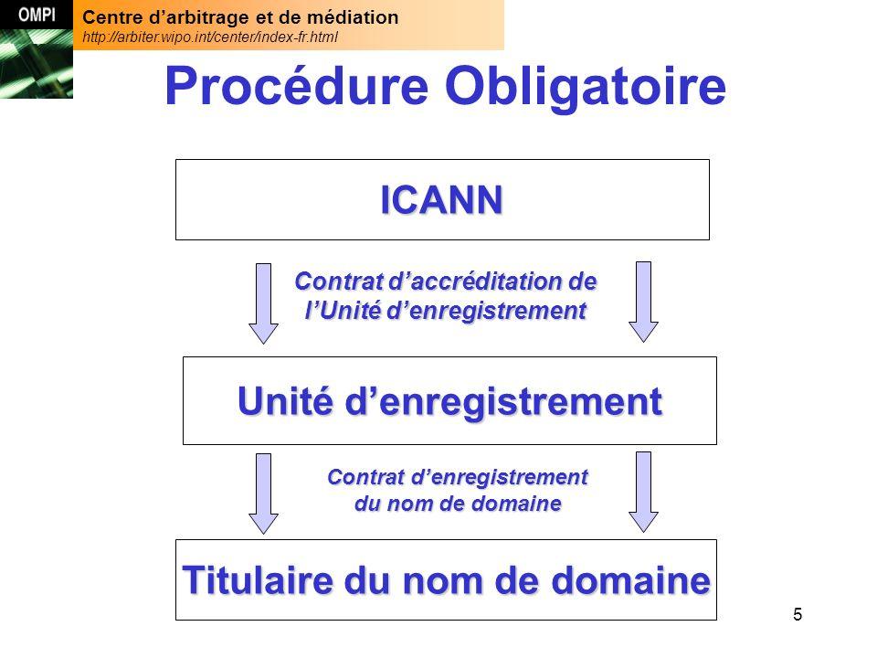 Centre darbitrage et de médiation http://arbiter.wipo.int/center/index-fr.html 5 Procédure Obligatoire ICANN Contrat daccréditation de lUnité denregistrement Unité denregistrement Titulaire du nom de domaine Contrat denregistrement du nom de domaine