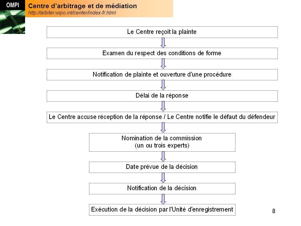 Centre darbitrage et de médiation http://arbiter.wipo.int/center/index-fr.html 29 47 ccTLDs - Mars 2006 http://arbiter.wipo.int/domains/cctld/index-fr.html