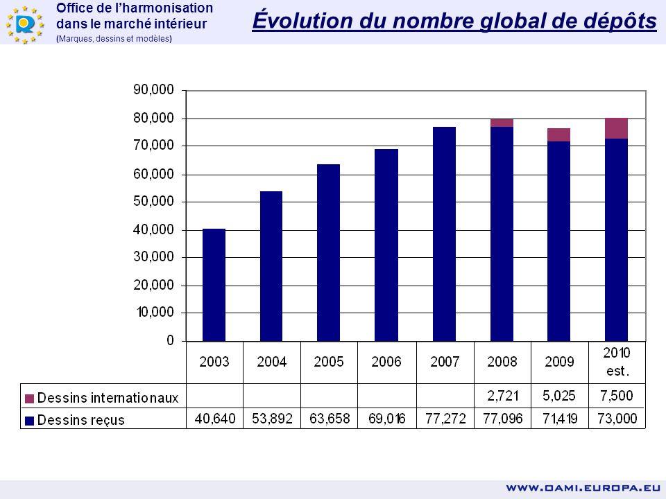 Office de lharmonisation dans le marché intérieur (Marques, dessins et modèles) É ÉVOLUTION DES DEMANDES D'ENREGISTREMENT ET AUTRES INFORMATIONS