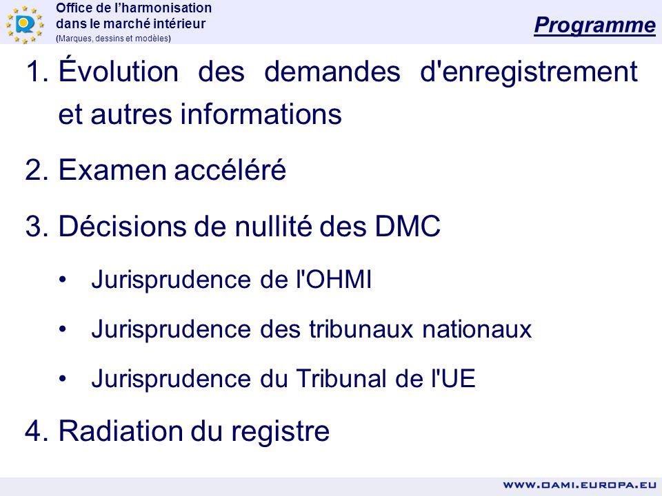 Office de lharmonisation dans le marché intérieur (Marques, dessins et modèles) 1.Évolution des demandes d enregistrement et autres informations 2.Examen accéléré 3.Décisions de nullité des DMC Jurisprudence de l OHMI Jurisprudence des tribunaux nationaux Jurisprudence du Tribunal de l UE 4.Radiation du registre Programme