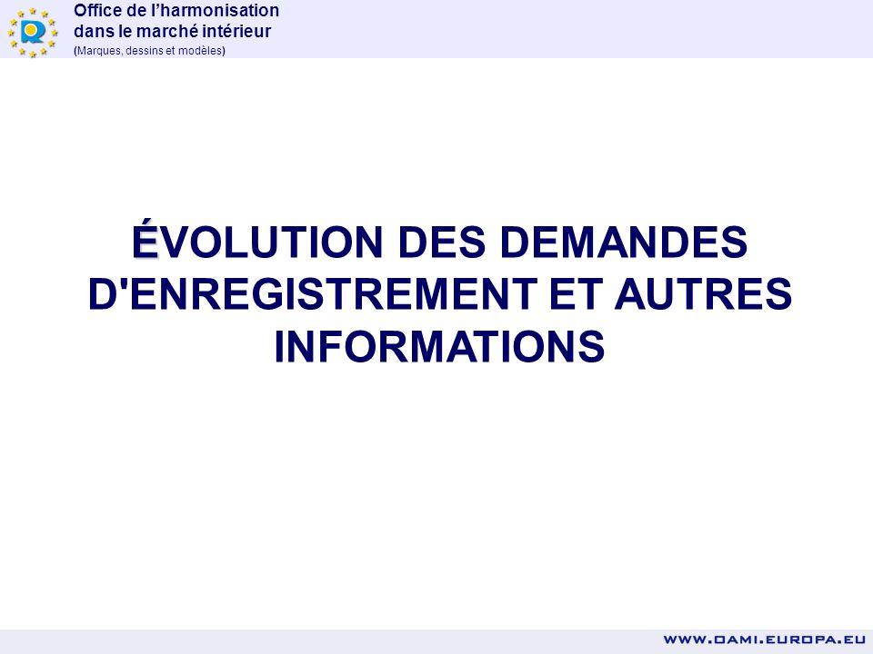 Office de lharmonisation dans le marché intérieur (Marques, dessins et modèles) É ÉVOLUTION DES DEMANDES D ENREGISTREMENT ET AUTRES INFORMATIONS