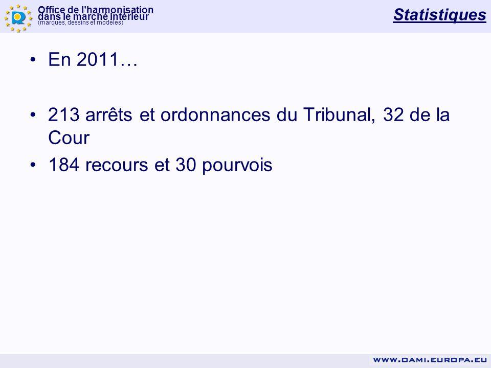 Office de lharmonisation dans le marché intérieur (marques, dessins et modèles) Statistiques En 2011… 213 arrêts et ordonnances du Tribunal, 32 de la Cour 184 recours et 30 pourvois