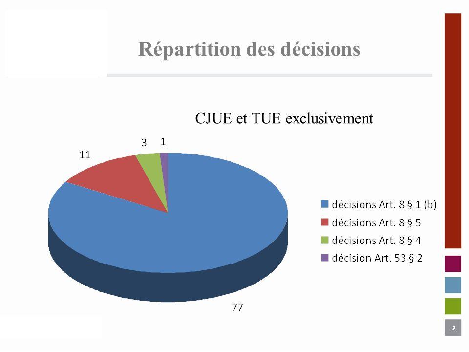 2 Répartition des décisions 2 CJUE et TUE exclusivement