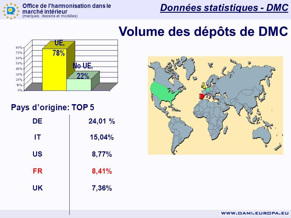 Office de l harmonisation dans le marché intérieur (marques, dessins et modèles) Pays dorigine: TOP 5 DE24,01 % IT15,04% US8,77% FR8,41% UK7,36% Volume des dépôts de DMC Données statistiques - DMC