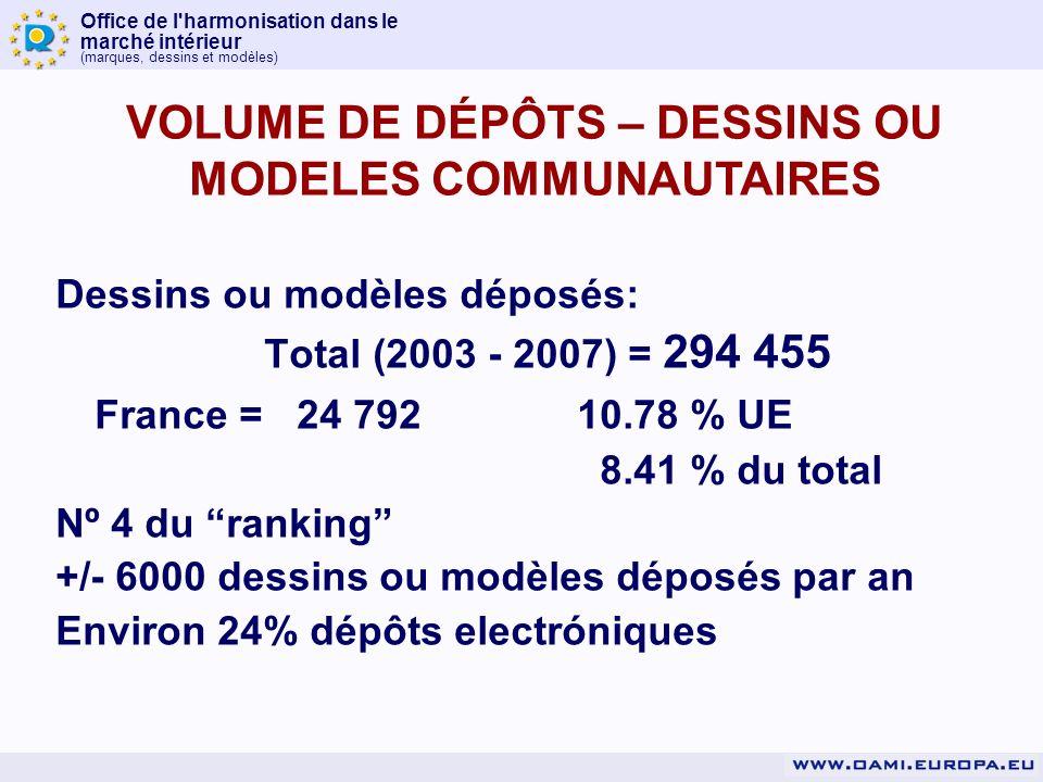 Office de l harmonisation dans le marché intérieur (marques, dessins et modèles) Dessins ou modèles déposés: Total (2003 - 2007) = 294 455 France = 24 79210.78 % UE 8.41 % du total Nº 4 du ranking +/- 6000 dessins ou modèles déposés par an Environ 24% dépôts electróniques VOLUME DE DÉPÔTS – DESSINS OU MODELES COMMUNAUTAIRES
