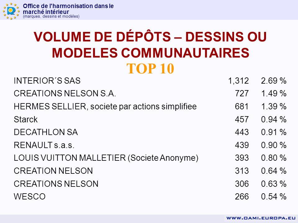 Office de l harmonisation dans le marché intérieur (marques, dessins et modèles) TOP 10 VOLUME DE DÉPÔTS – DESSINS OU MODELES COMMUNAUTAIRES INTERIOR´S SAS1,3122.69 % CREATIONS NELSON S.A.7271.49 % HERMES SELLIER, societe par actions simplifiee6811.39 % Starck4570.94 % DECATHLON SA4430.91 % RENAULT s.a.s.4390.90 % LOUIS VUITTON MALLETIER (Societe Anonyme)3930.80 % CREATION NELSON3130.64 % CREATIONS NELSON3060.63 % WESCO2660.54 %