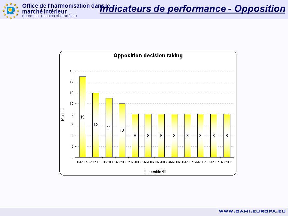 Office de l harmonisation dans le marché intérieur (marques, dessins et modèles) Indicateurs de performance - Opposition