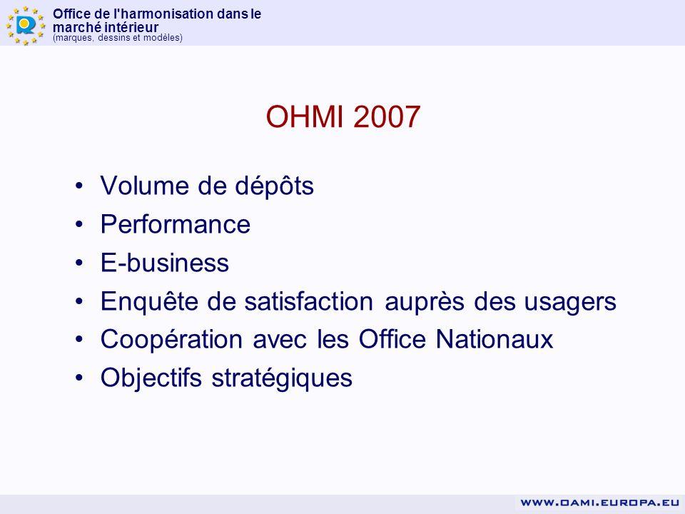 Office de l harmonisation dans le marché intérieur (marques, dessins et modèles) OHMI 2007 Volume de dépôts Performance E-business Enquête de satisfaction auprès des usagers Coopération avec les Office Nationaux Objectifs stratégiques