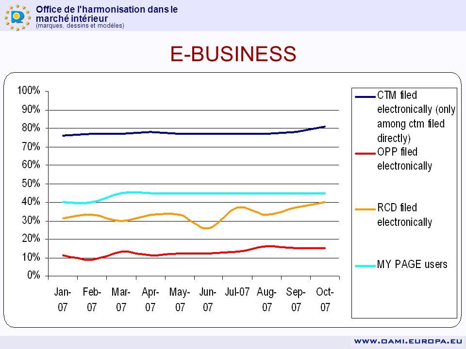 Office de l harmonisation dans le marché intérieur (marques, dessins et modèles) E-BUSINESS