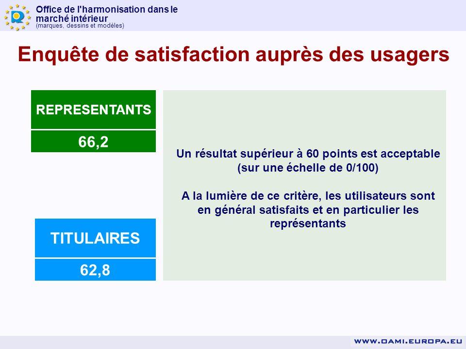 Office de l harmonisation dans le marché intérieur (marques, dessins et modèles) 66,2 REPRESENTANTS Un résultat supérieur à 60 points est acceptable (sur une échelle de 0/100) A la lumière de ce critère, les utilisateurs sont en général satisfaits et en particulier les représentants 62,8 TITULAIRES Enquête de satisfaction auprès des usagers