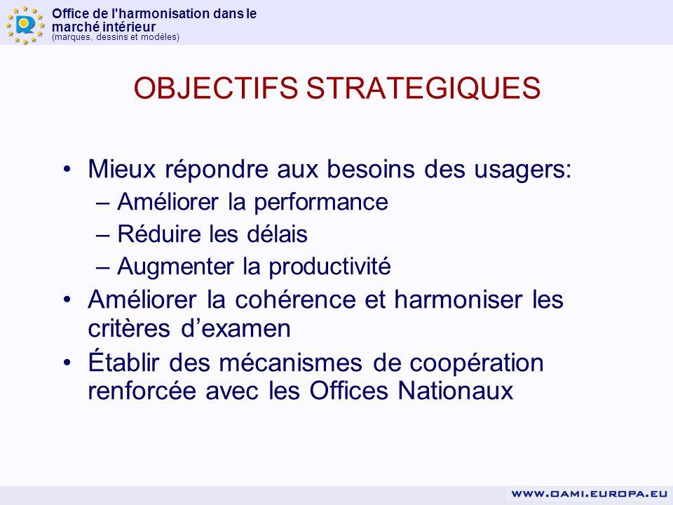 Office de l harmonisation dans le marché intérieur (marques, dessins et modèles) OBJECTIFS STRATEGIQUES Mieux répondre aux besoins des usagers: –Améliorer la performance –Réduire les délais –Augmenter la productivité Améliorer la cohérence et harmoniser les critères dexamen Établir des mécanismes de coopération renforcée avec les Offices Nationaux