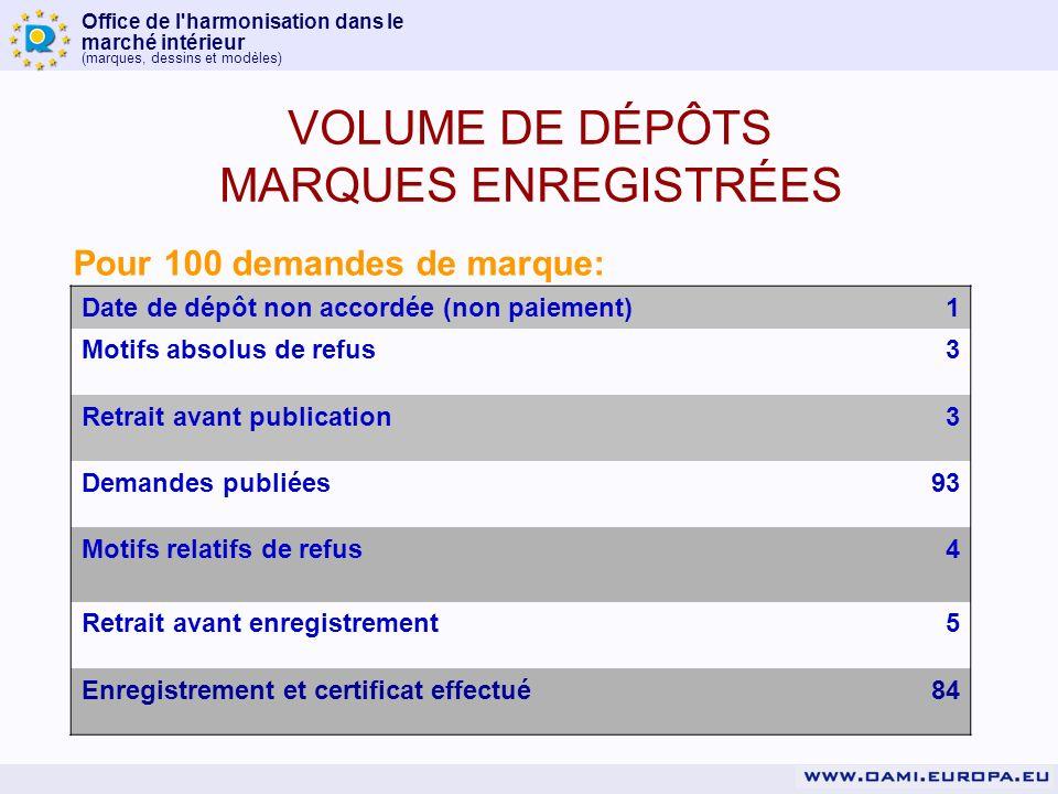 Office de l harmonisation dans le marché intérieur (marques, dessins et modèles) Pays dorigine: TOP 5 Plus de 250.000 entreprises utilisent le système VOLUME DE DÉPÔTS - MARQUES US22,04% DE17,53% GB12,43% ES8,22% IT FR 8,14% 7,03%