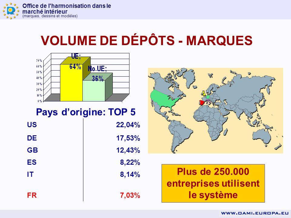 Office de l harmonisation dans le marché intérieur (marques, dessins et modèles) Situation en 2007