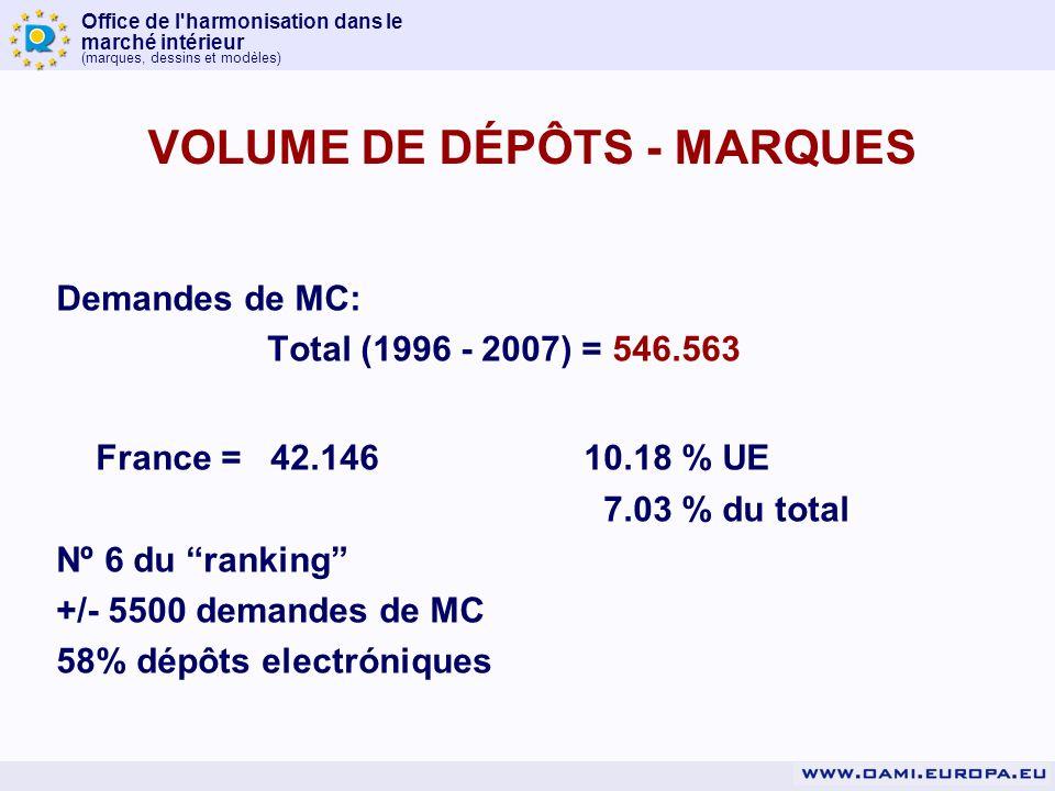 Office de l harmonisation dans le marché intérieur (marques, dessins et modèles) VOLUME DE DÉPÔTS - MARQUES Demandes de MC: Total (1996 - 2007) = 546.563 France = 42.14610.18 % UE 7.03 % du total Nº 6 du ranking +/- 5500 demandes de MC 58% dépôts electróniques