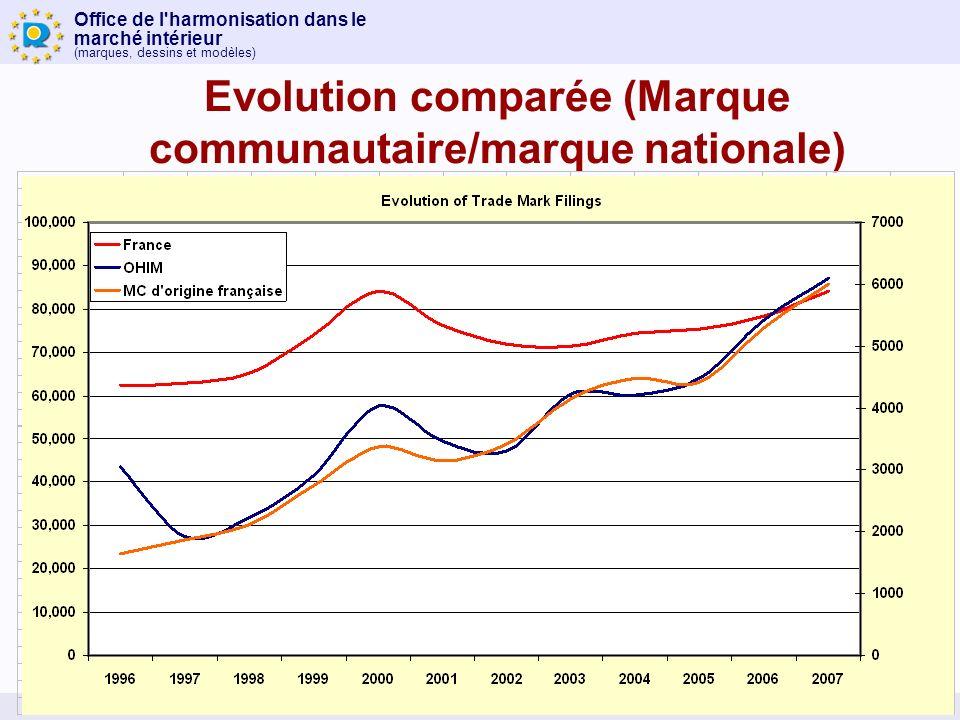 Office de l harmonisation dans le marché intérieur (marques, dessins et modèles) Evolution comparée (Marque communautaire/marque nationale)