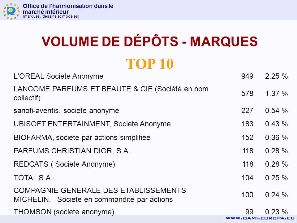 Office de l harmonisation dans le marché intérieur (marques, dessins et modèles) TOP 10 VOLUME DE DÉPÔTS - MARQUES L OREAL Societe Anonyme9492.25 % LANCOME PARFUMS ET BEAUTE & CIE (Société en nom collectif) 5781.37 % sanofi-aventis, societe anonyme2270.54 % UBISOFT ENTERTAINMENT, Societe Anonyme1830.43 % BIOFARMA, societe par actions simplifiee1520.36 % PARFUMS CHRISTIAN DIOR, S.A.1180.28 % REDCATS ( Societe Anonyme)1180.28 % TOTAL S.A.1040.25 % COMPAGNIE GENERALE DES ETABLISSEMENTS MICHELIN, Societe en commandite par actions 1000.24 % THOMSON (societe anonyme)990.23 %
