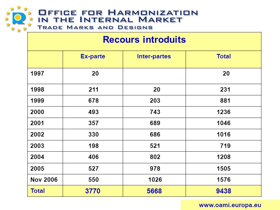 Recours introduits Ex-parteInter-partesTotal 1997 20 1998 211 20 231 1999 678 203 881 2000 493 7431236 2001 357 6891046 2002 330 6861016 2003 198 521
